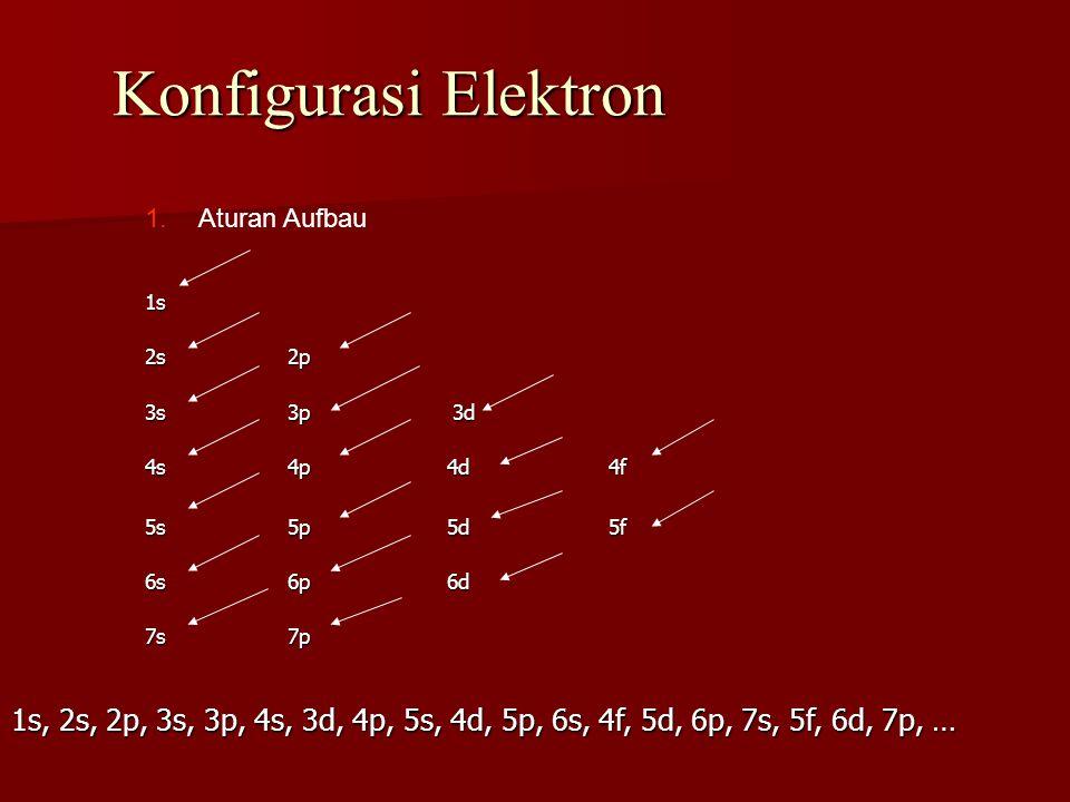 Konfigurasi Elektron Aturan Aufbau. 1s. 2s 2p. 3s 3p 3d. 4s 4p 4d 4f. 5s 5p 5d 5f.