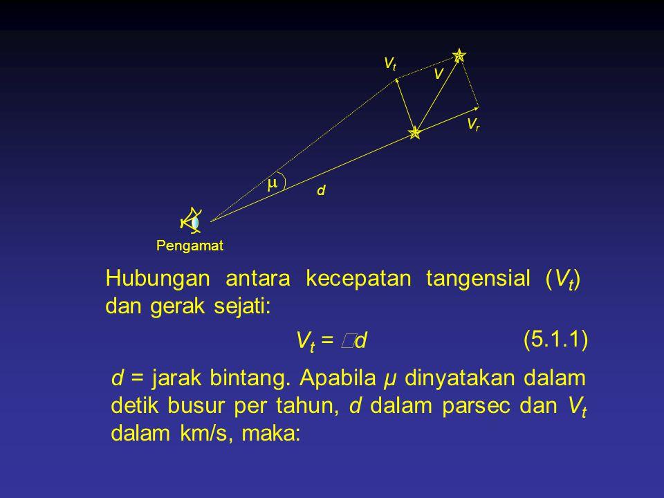 Hubungan antara kecepatan tangensial (Vt) dan gerak sejati: