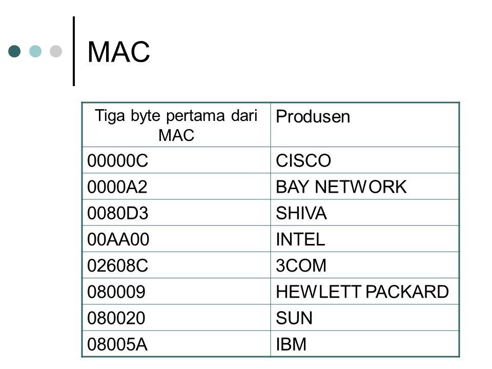 Tiga byte pertama dari MAC