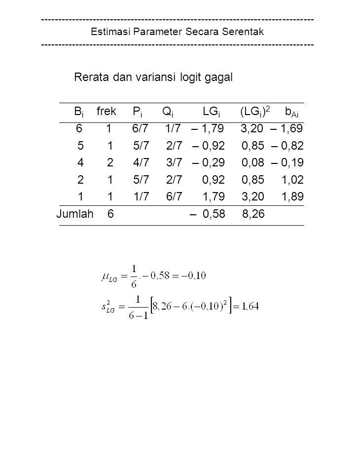 Bi frek Pi Qi LGi (LGi)2 bAi 6 1 6/7 1/7 – 1,79 3,20 – 1,69
