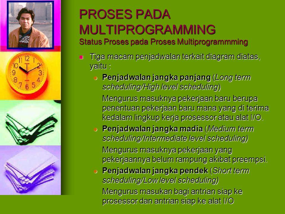 PROSES PADA MULTIPROGRAMMING Status Proses pada Proses Multiprogrammming