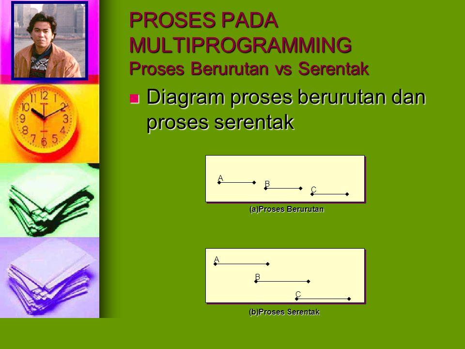 PROSES PADA MULTIPROGRAMMING Proses Berurutan vs Serentak