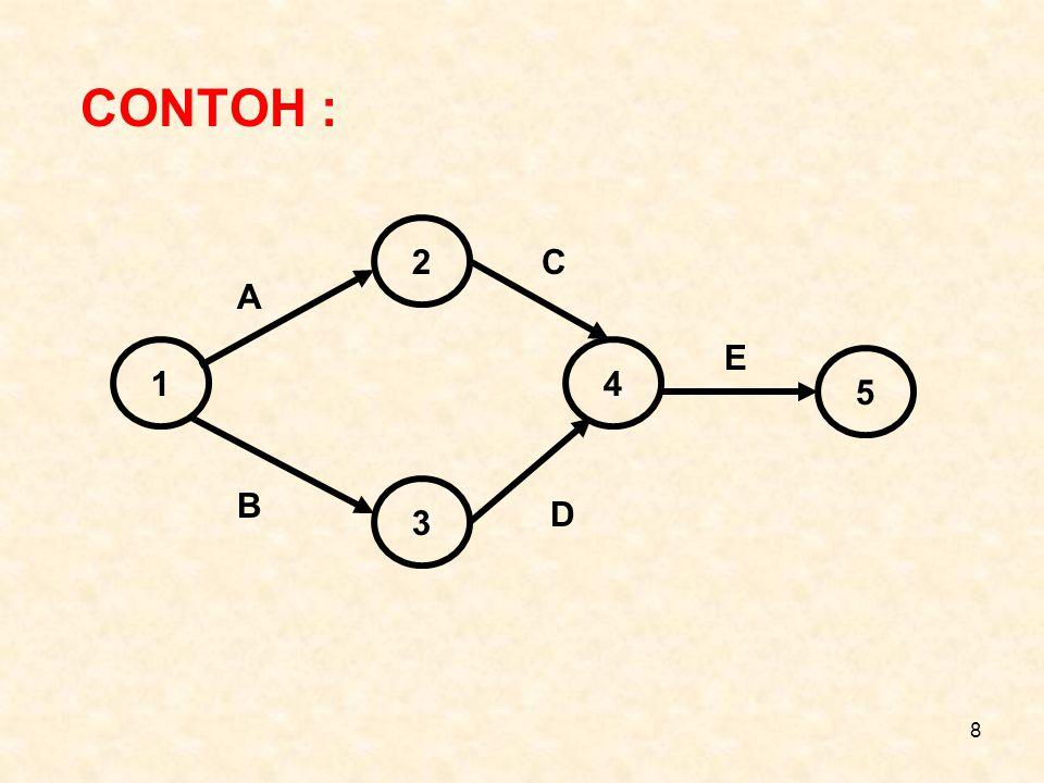 CONTOH : 2 C A E 1 4 5 B 3 D