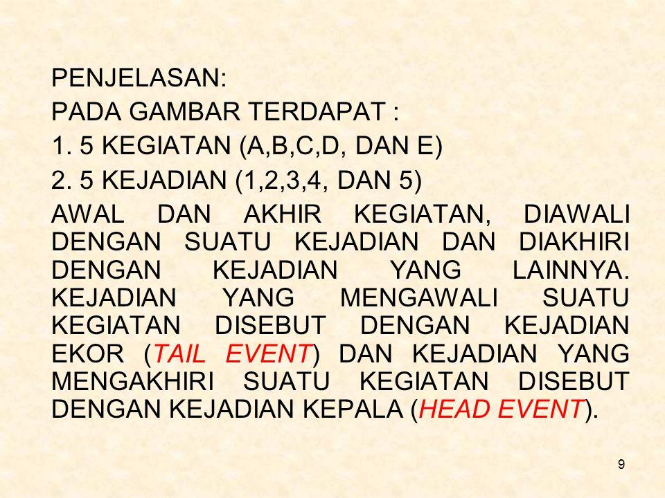 PENJELASAN: PADA GAMBAR TERDAPAT : 1. 5 KEGIATAN (A,B,C,D, DAN E) 2. 5 KEJADIAN (1,2,3,4, DAN 5)