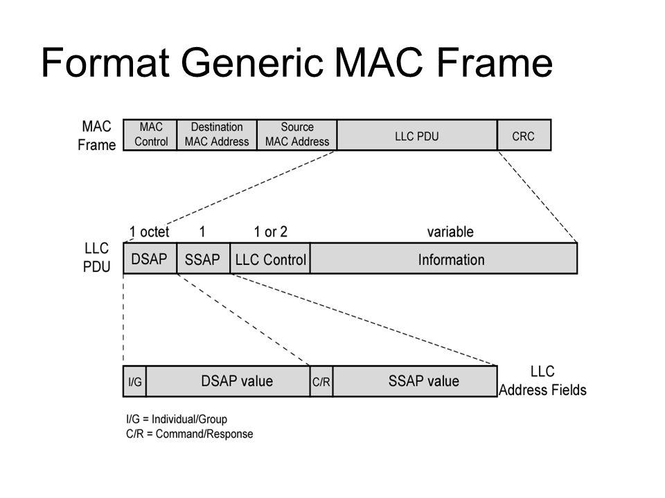 Format Generic MAC Frame