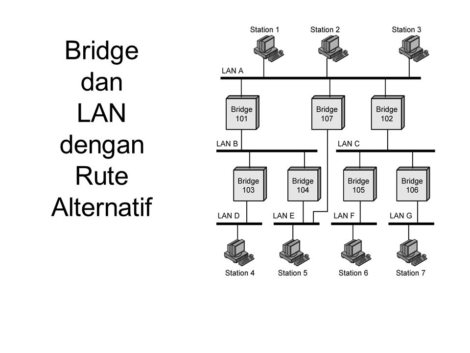 Bridge dan LAN dengan Rute Alternatif