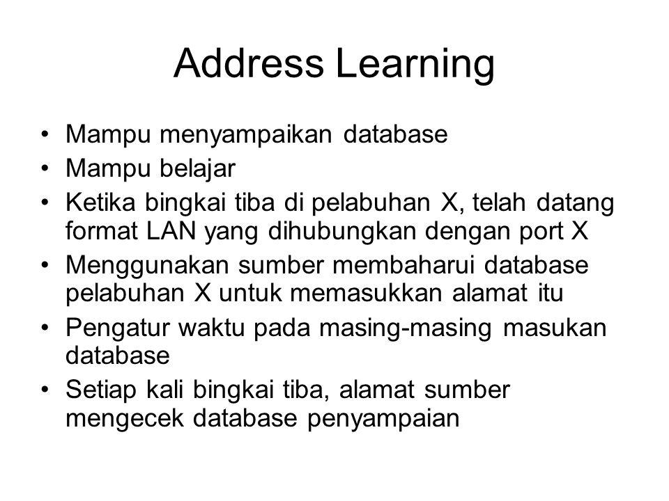 Address Learning Mampu menyampaikan database Mampu belajar
