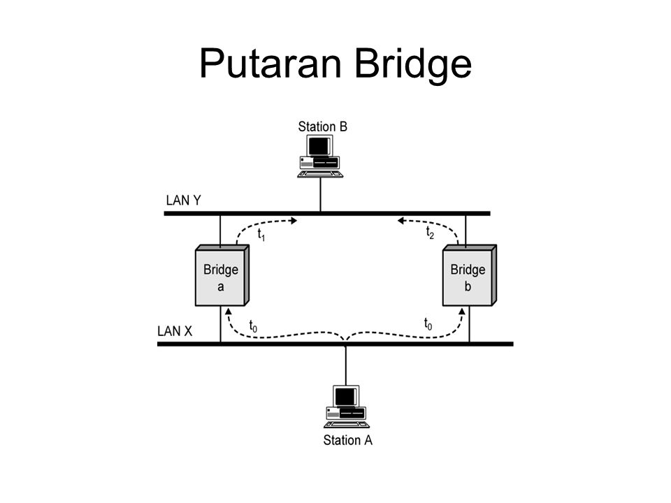 Putaran Bridge