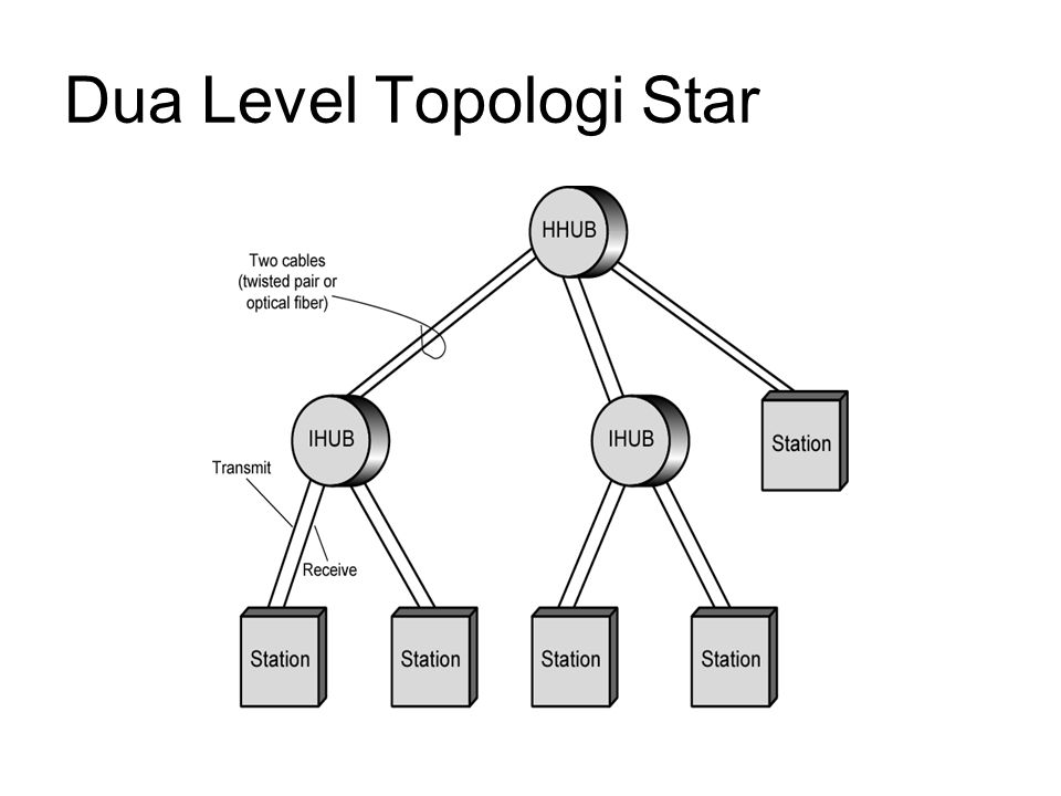 Dua Level Topologi Star