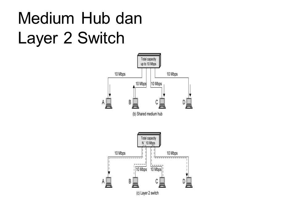 Medium Hub dan Layer 2 Switch