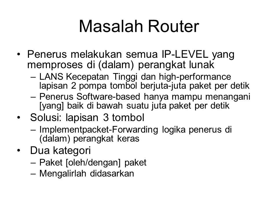 Masalah Router Penerus melakukan semua IP-LEVEL yang memproses di (dalam) perangkat lunak.