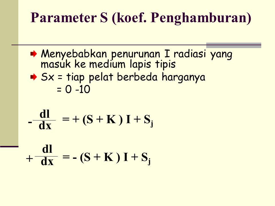 Parameter S (koef. Penghamburan)