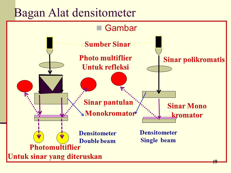 Bagan Alat densitometer