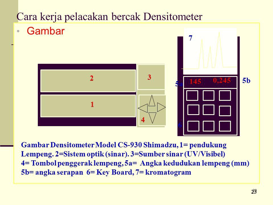 Cara kerja pelacakan bercak Densitometer