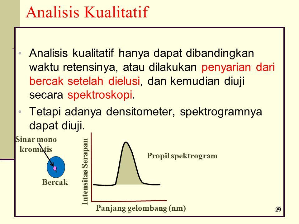 Panjang gelombang (nm)
