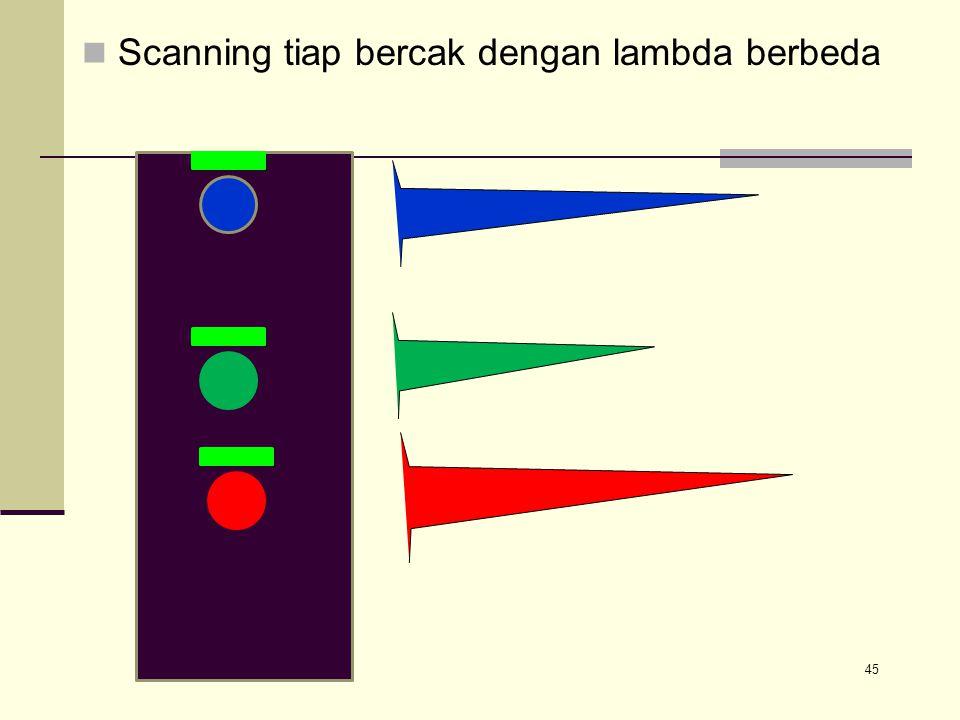 Scanning tiap bercak dengan lambda berbeda