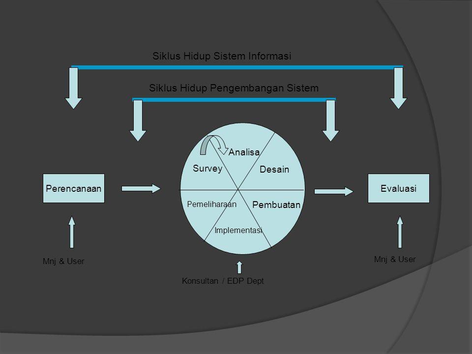 Siklus Hidup Pengembangan Sistem Siklus Hidup Sistem Informasi