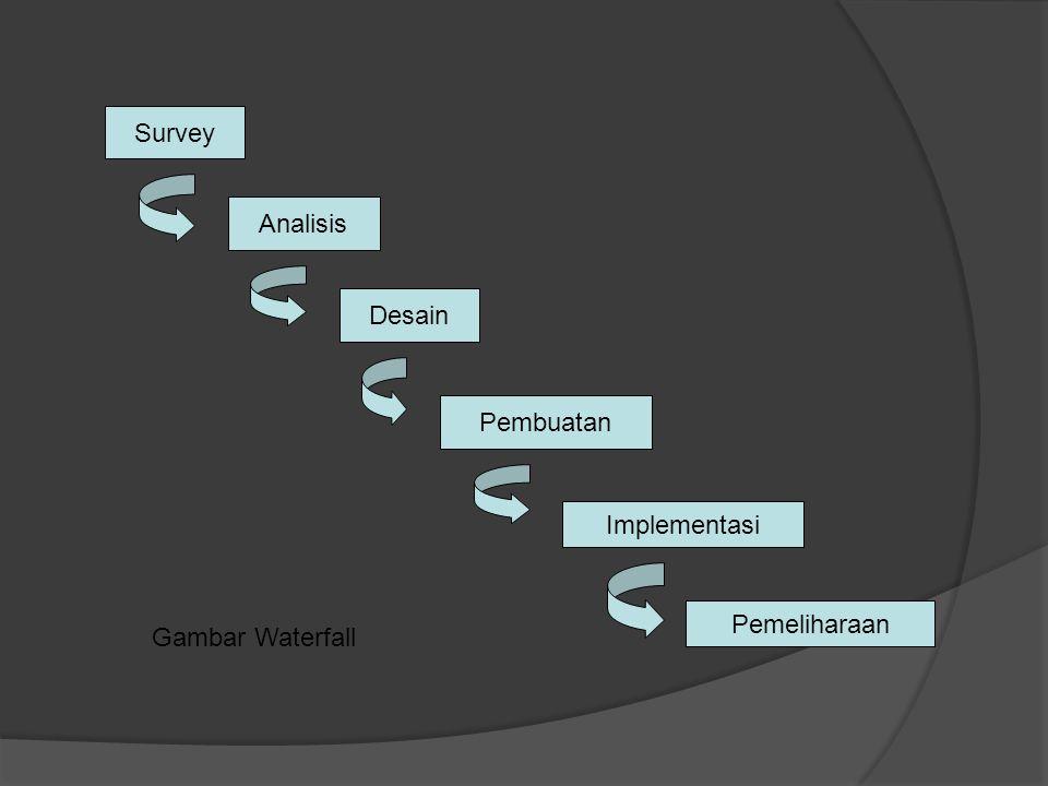Survey Analisis Desain Pembuatan Implementasi Pemeliharaan Gambar Waterfall