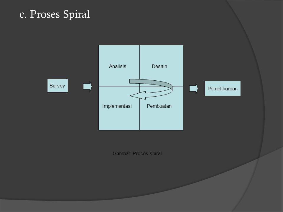 c. Proses Spiral Survey Pemeliharaan Analisis Desain Pembuatan