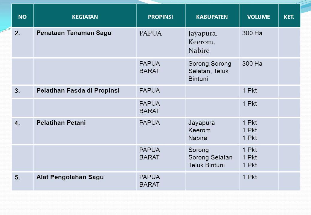 PAPUA Jayapura, Keerom, Nabire NO KEGIATAN PROPINSI KABUPATEN VOLUME