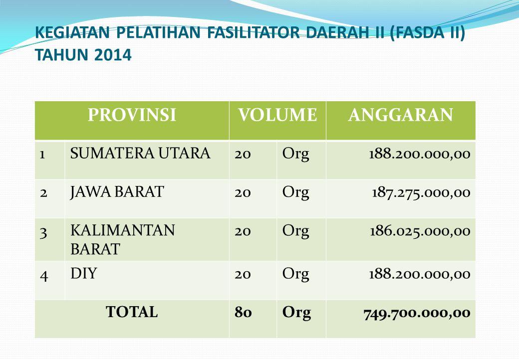 KEGIATAN PELATIHAN FASILITATOR DAERAH II (FASDA II) TAHUN 2014