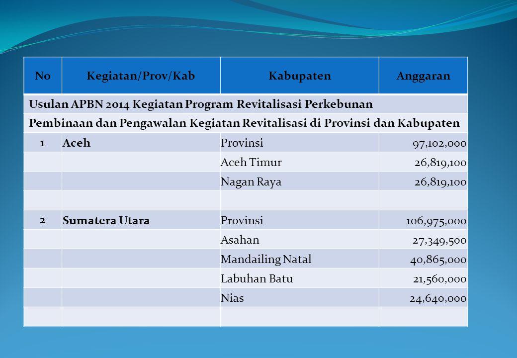 No Kegiatan/Prov/Kab. Kabupaten. Anggaran. Usulan APBN 2014 Kegiatan Program Revitalisasi Perkebunan.