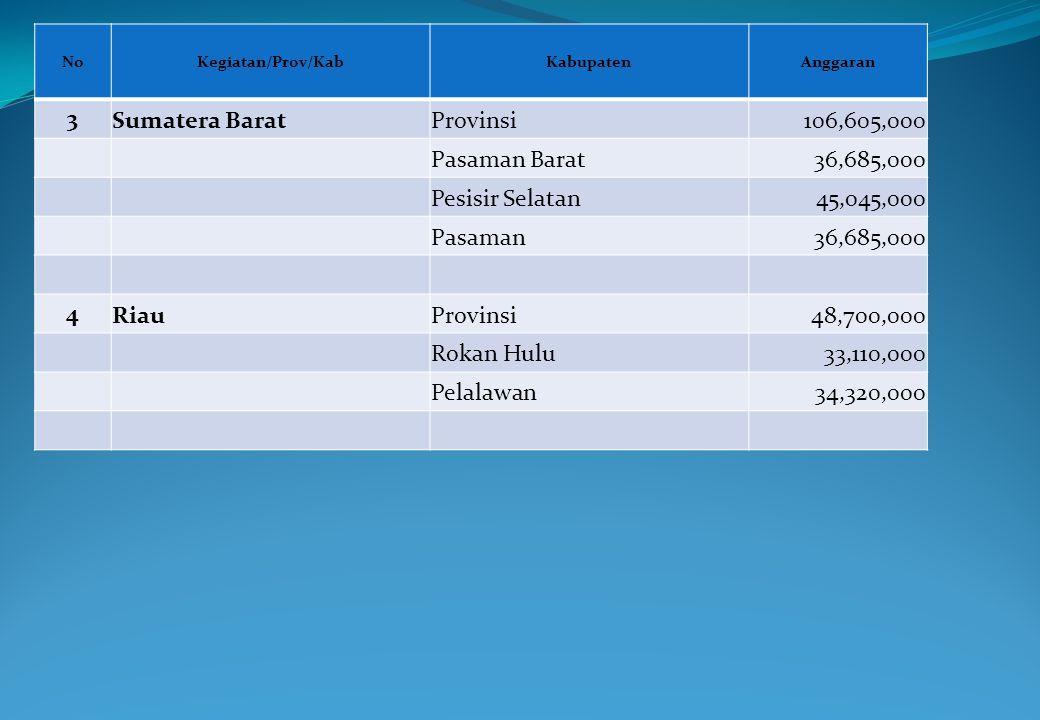 3 Sumatera Barat Provinsi 106,605,000 Pasaman Barat 36,685,000