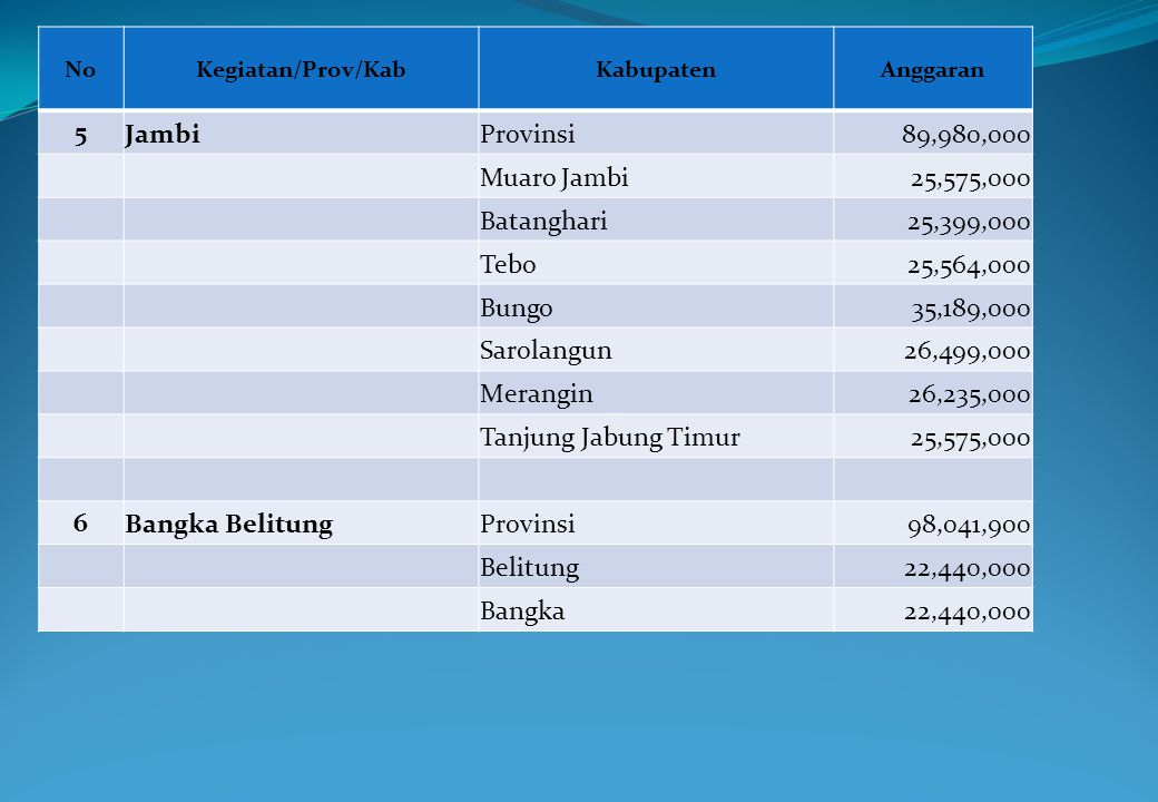 5 Jambi Provinsi 89,980,000 Muaro Jambi 25,575,000 Batanghari