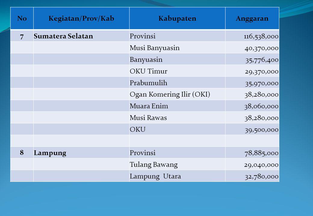 No Kegiatan/Prov/Kab. Kabupaten. Anggaran. 7. Sumatera Selatan. Provinsi. 116,538,000. Musi Banyuasin.