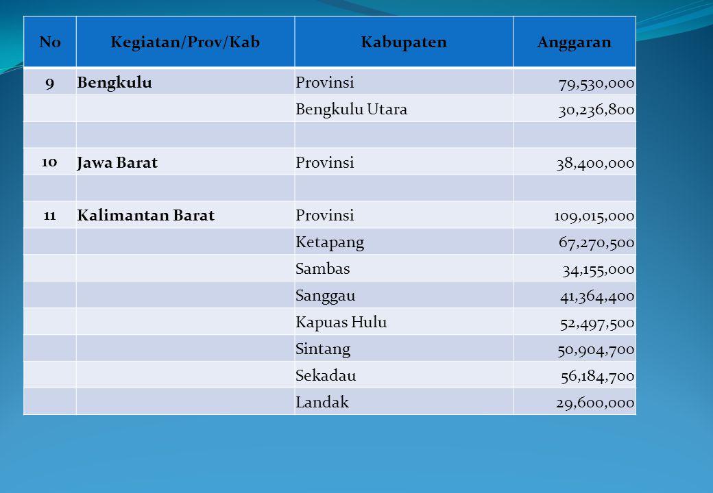No Kegiatan/Prov/Kab. Kabupaten. Anggaran. 9. Bengkulu. Provinsi. 79,530,000. Bengkulu Utara.