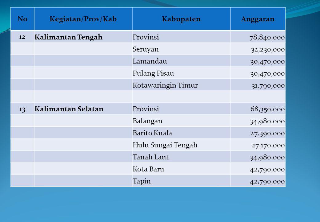 No Kegiatan/Prov/Kab. Kabupaten. Anggaran. 12. Kalimantan Tengah. Provinsi. 78,840,000. Seruyan.