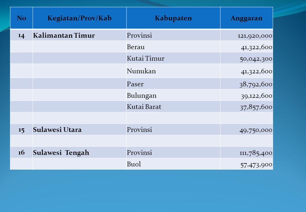 No Kegiatan/Prov/Kab. Kabupaten. Anggaran. 14. Kalimantan Timur. Provinsi. 121,920,000. Berau.