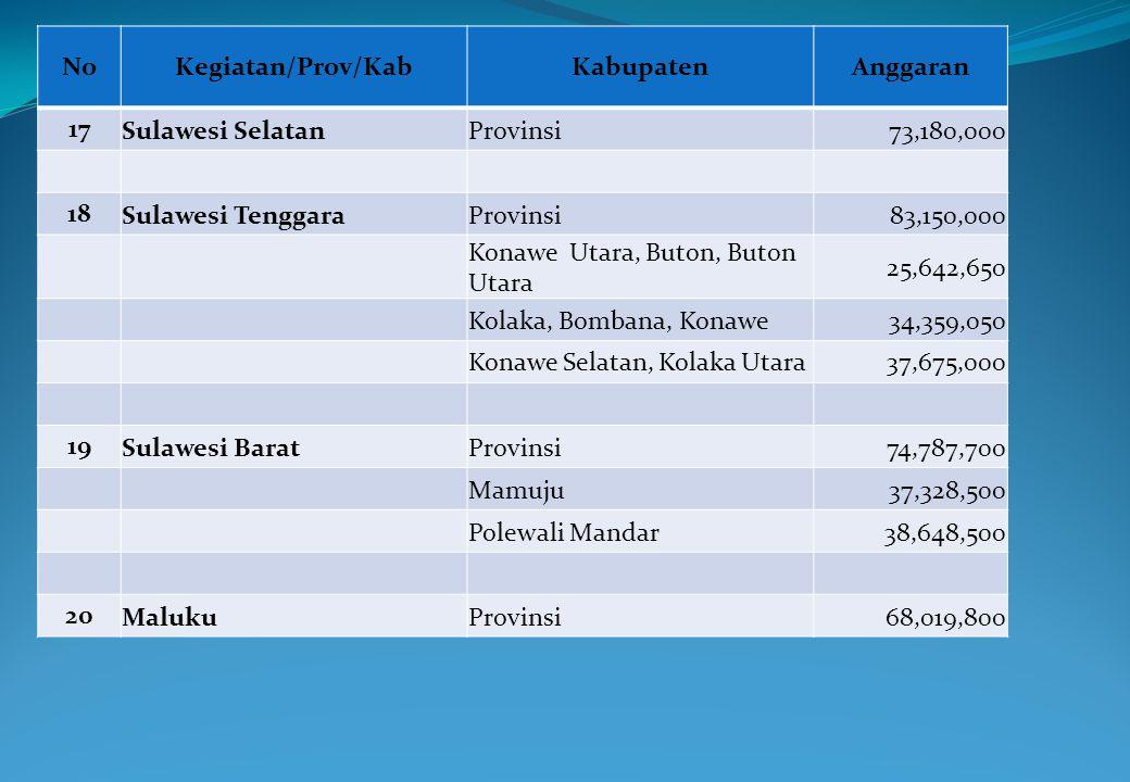 No Kegiatan/Prov/Kab. Kabupaten. Anggaran. 17. Sulawesi Selatan. Provinsi. 73,180,000. 18.