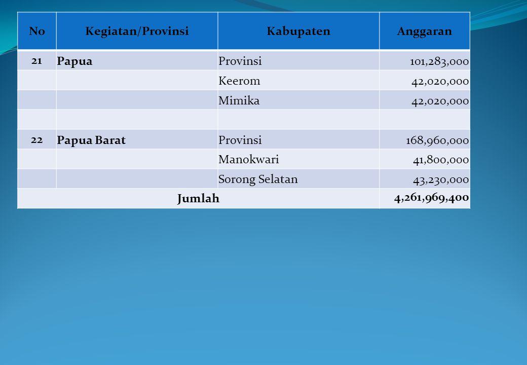 No Kegiatan/Provinsi. Kabupaten. Anggaran. 21. Papua. Provinsi. 101,283,000. Keerom. 42,020,000.