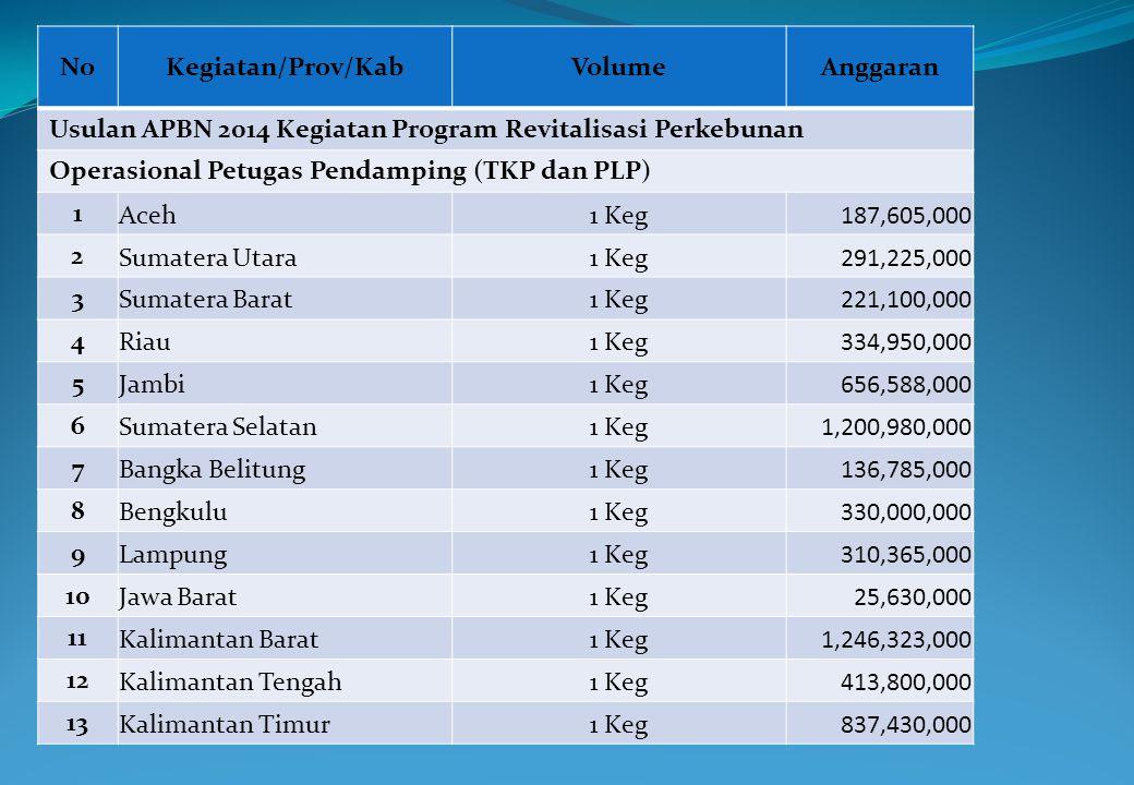 No Kegiatan/Prov/Kab. Volume. Anggaran. Usulan APBN 2014 Kegiatan Program Revitalisasi Perkebunan.