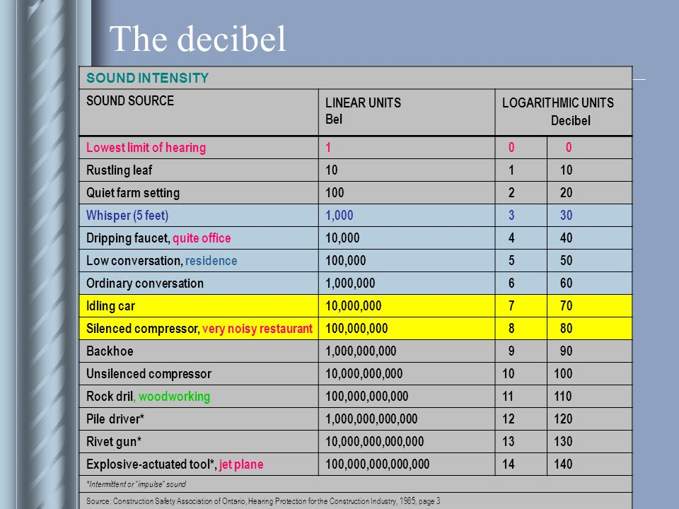The decibel SOUND INTENSITY SOUND SOURCE LINEAR UNITS Bel