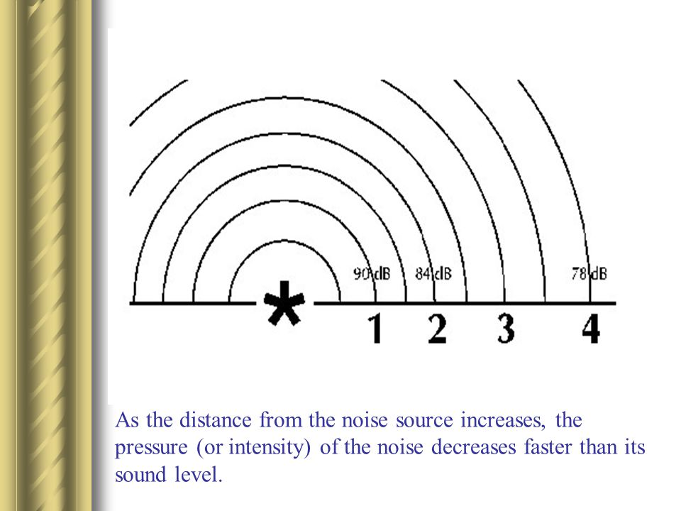 As the distance from the noise source increases, the pressure (or intensity) of the noise decreases faster than its sound level.
