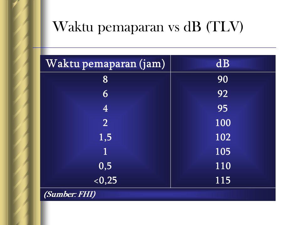 Waktu pemaparan vs dB (TLV)