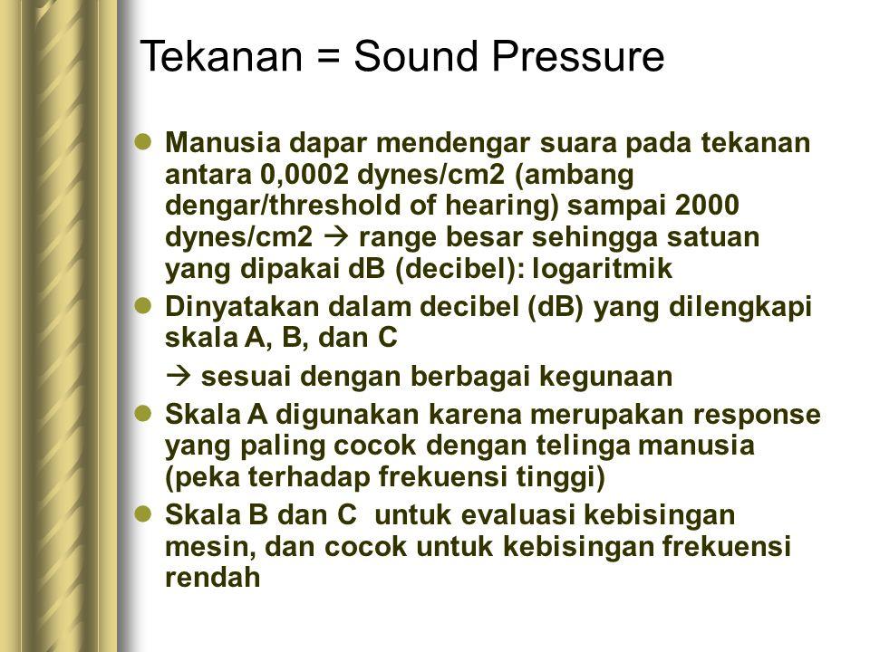 Tekanan = Sound Pressure