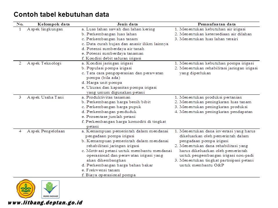Contoh tabel kebutuhan data