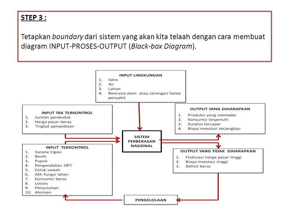 STEP 3 : Tetapkan boundary dari sistem yang akan kita telaah dengan cara membuat diagram INPUT-PROSES-OUTPUT (Black-box Diagram).