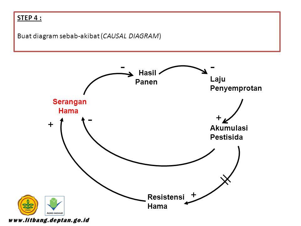- + STEP 4 : Buat diagram sebab-akibat (CAUSAL DIAGRAM) Hasil Panen