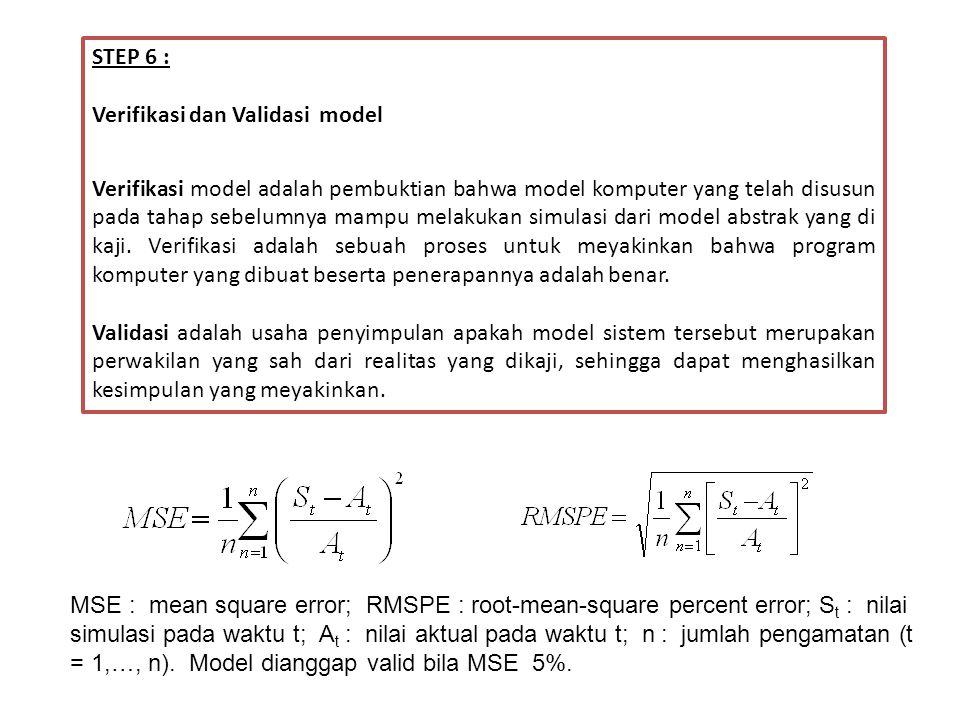 STEP 6 : Verifikasi dan Validasi model.
