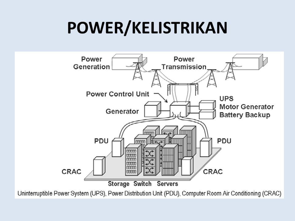 POWER/KELISTRIKAN