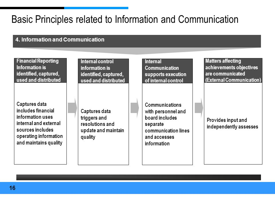 Basic Principles related to Information and Communication
