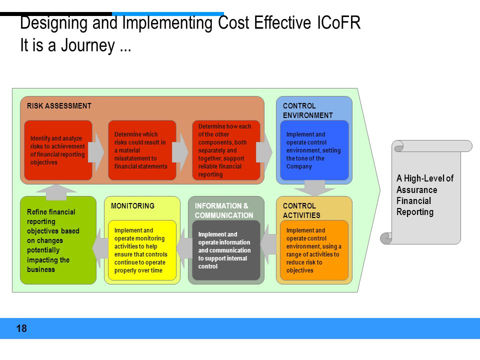 Designing and Implementing Cost Effective ICoFR It is a Journey ...