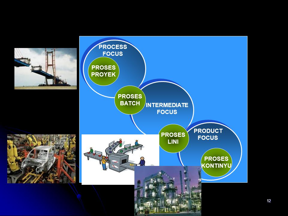PROCESS FOCUS. PROSES. PROYEK. PROSES. BATCH. INTERMEDIATE. FOCUS. PROSES. LINI. PRODUCT. FOCUS.