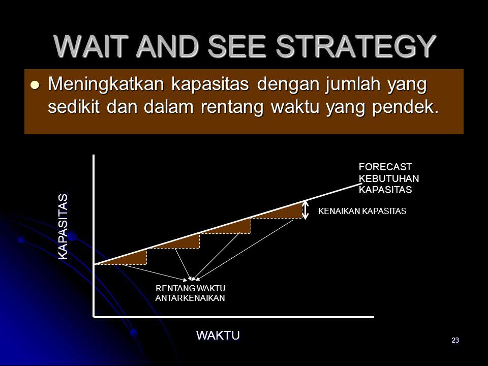 WAIT AND SEE STRATEGY Meningkatkan kapasitas dengan jumlah yang sedikit dan dalam rentang waktu yang pendek.