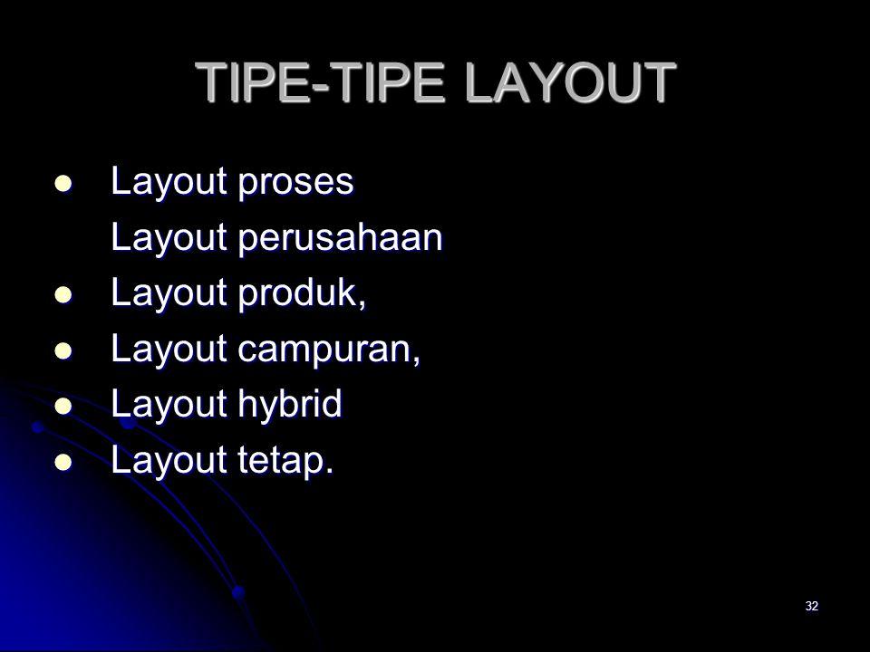 TIPE-TIPE LAYOUT Layout proses Layout perusahaan Layout produk,