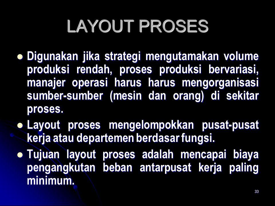 LAYOUT PROSES